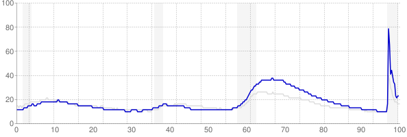 Nevada monthly unemployment rate chart from 1990 to February 2021
